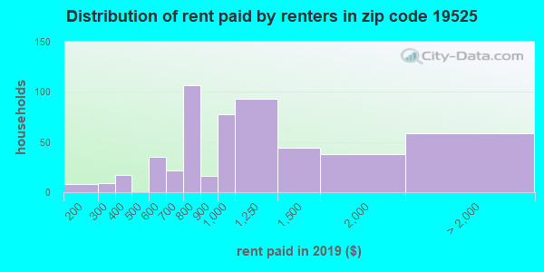 19525 rent paid by renters