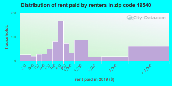 19540 rent paid by renters