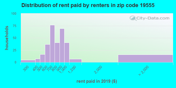 19555 rent paid by renters