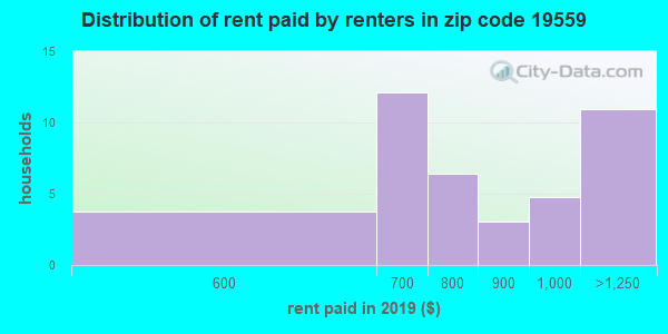 Rent paid by renters in 2013 in zip code 19559
