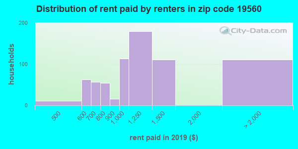 19560 rent paid by renters