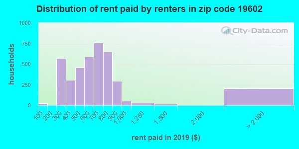19602 rent paid by renters