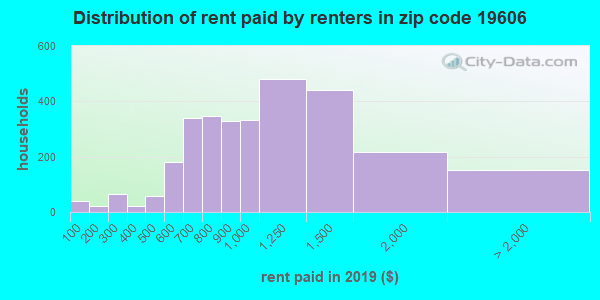 19606 rent paid by renters