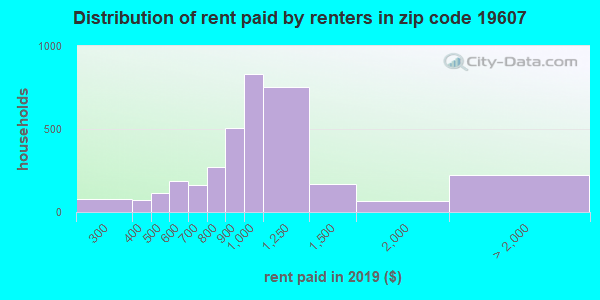 19607 rent paid by renters