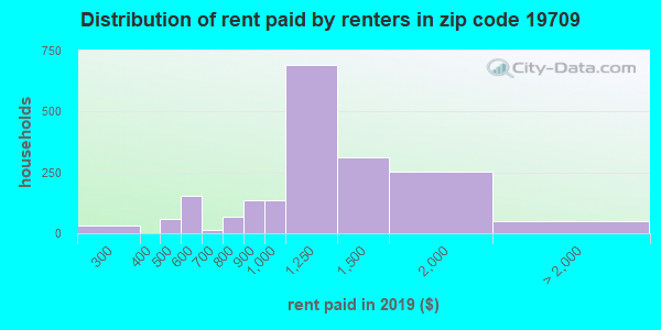 19709 rent paid by renters