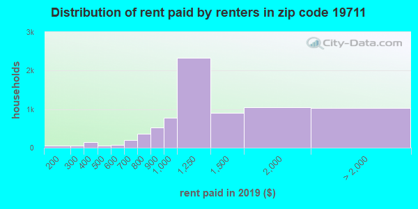 19711 rent paid by renters