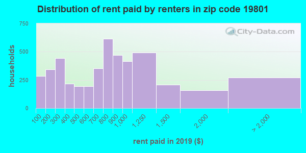19801 rent paid by renters