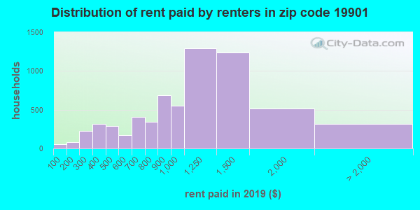 19901 rent paid by renters