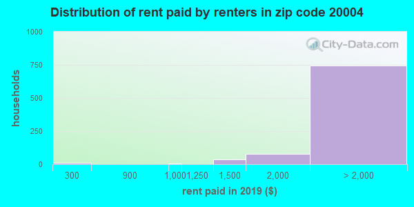 20004 rent paid by renters