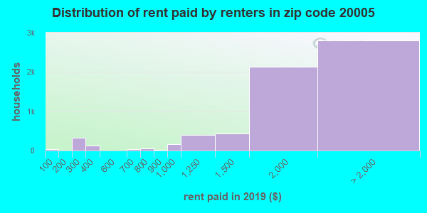 20005 rent paid by renters