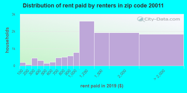 20011 rent paid by renters