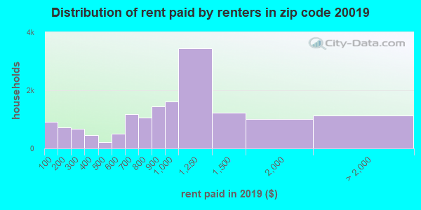 20019 rent paid by renters