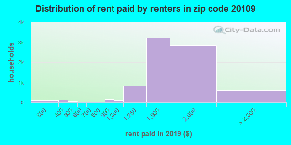 20109 rent paid by renters