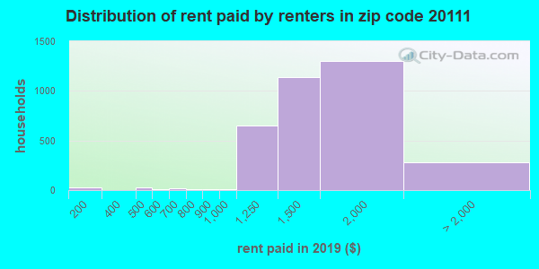 20111 rent paid by renters