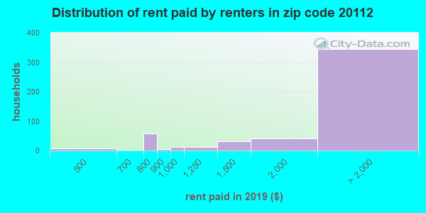 20112 rent paid by renters