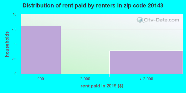 20143 rent paid by renters