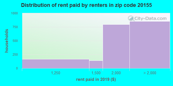 20155 rent paid by renters
