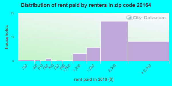 20164 rent paid by renters