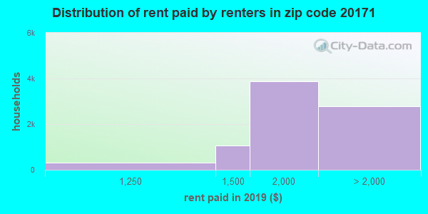20171 rent paid by renters