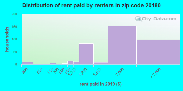 20180 rent paid by renters