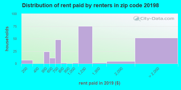 20198 rent paid by renters