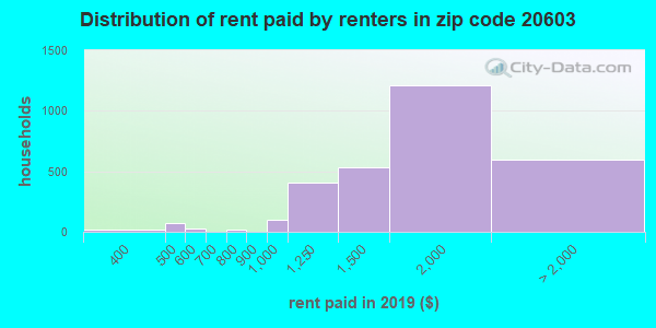 20603 rent paid by renters