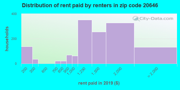 20646 rent paid by renters
