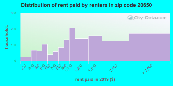 20650 rent paid by renters