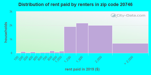 20746 rent paid by renters