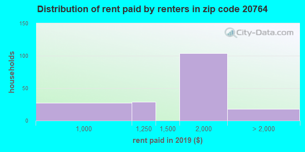 20764 rent paid by renters