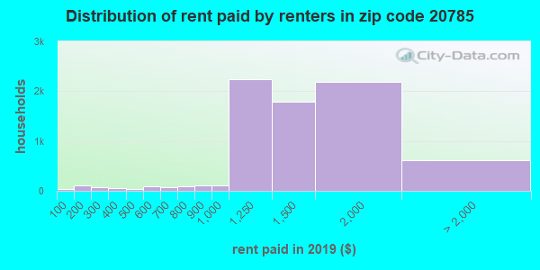 20785 rent paid by renters