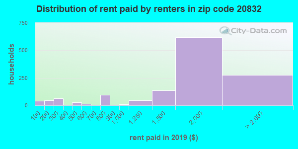 20832 rent paid by renters