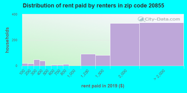 20855 rent paid by renters