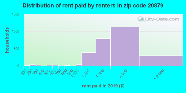 20879 rent paid by renters