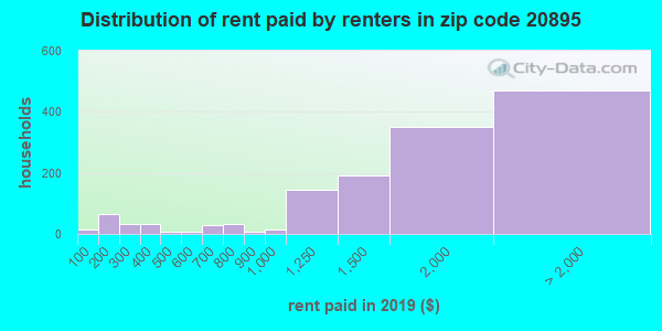 20895 rent paid by renters