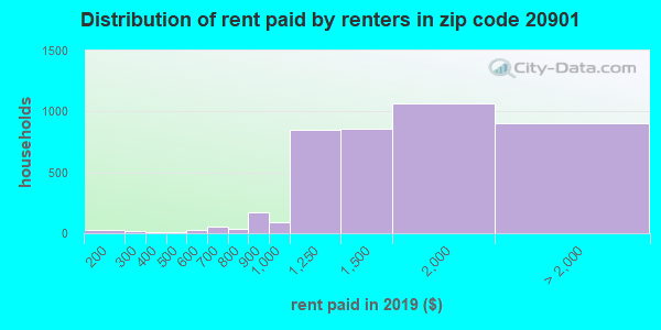 20901 rent paid by renters