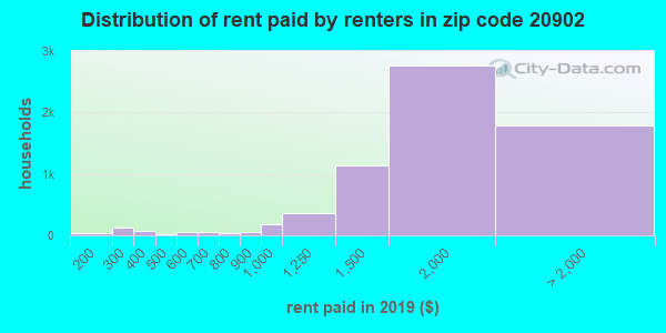 20902 rent paid by renters