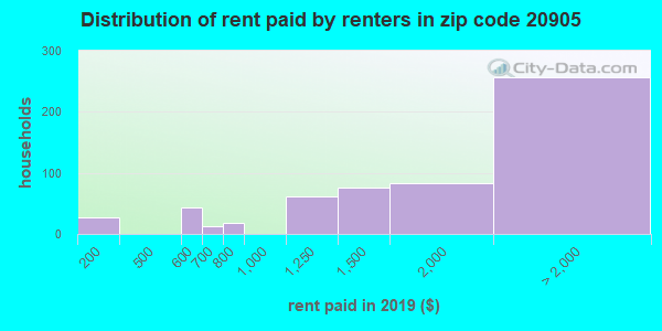 20905 rent paid by renters