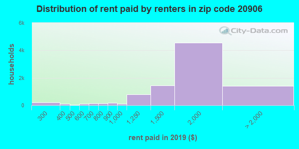 20906 rent paid by renters