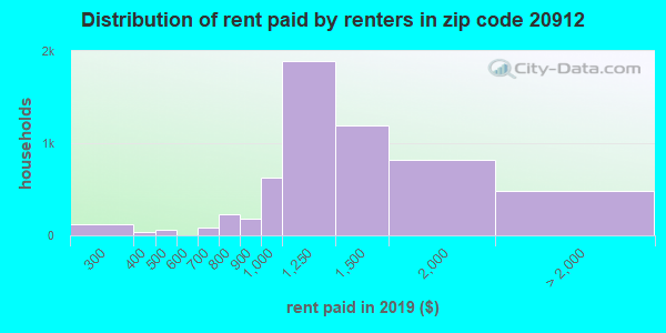 20912 rent paid by renters