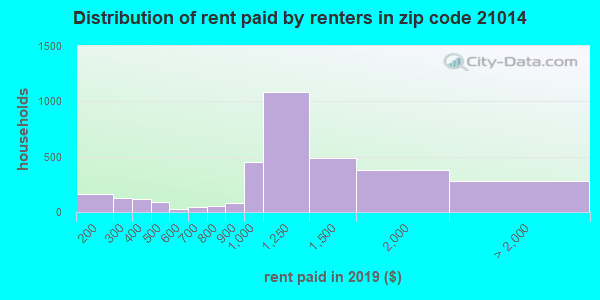 21014 rent paid by renters