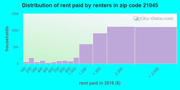 21045 rent paid by renters
