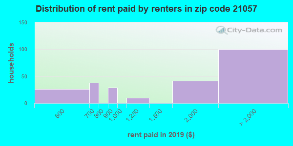 21057 rent paid by renters