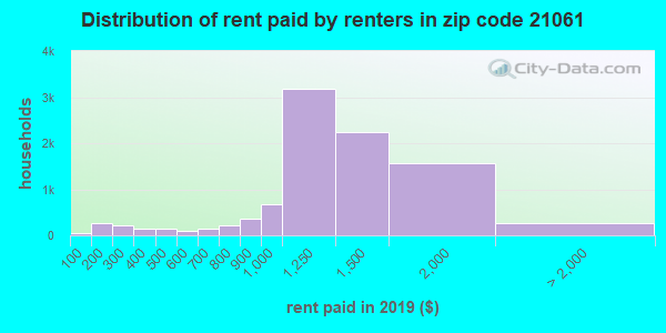 21061 rent paid by renters
