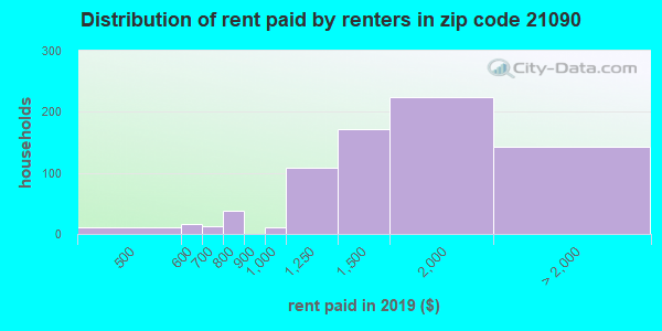 21090 rent paid by renters