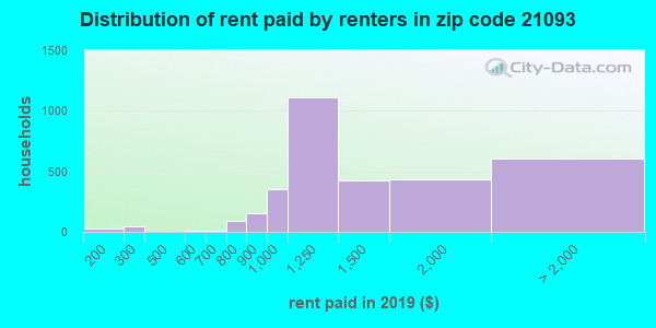 21093 rent paid by renters