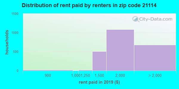 21114 rent paid by renters