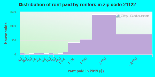 21122 rent paid by renters