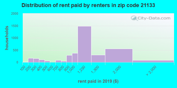 21133 rent paid by renters
