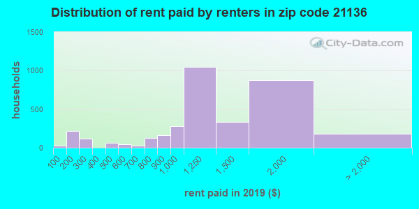 21136 rent paid by renters